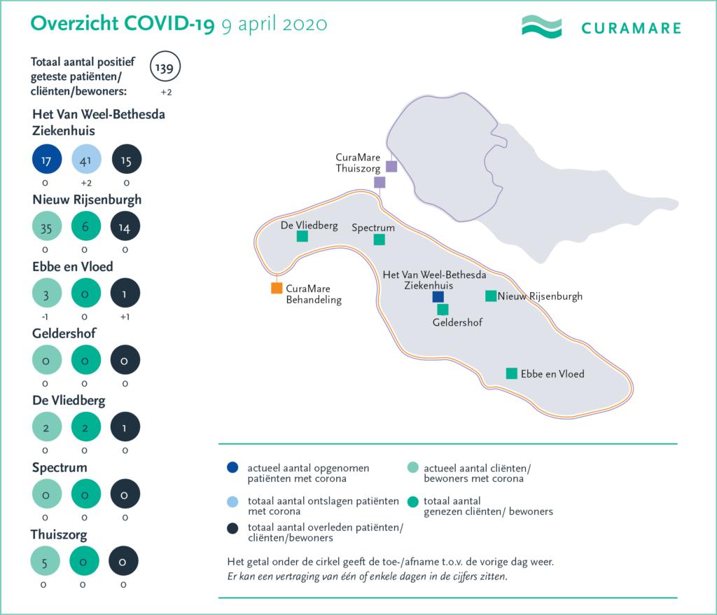 CuraMare corona-kaart 9 april