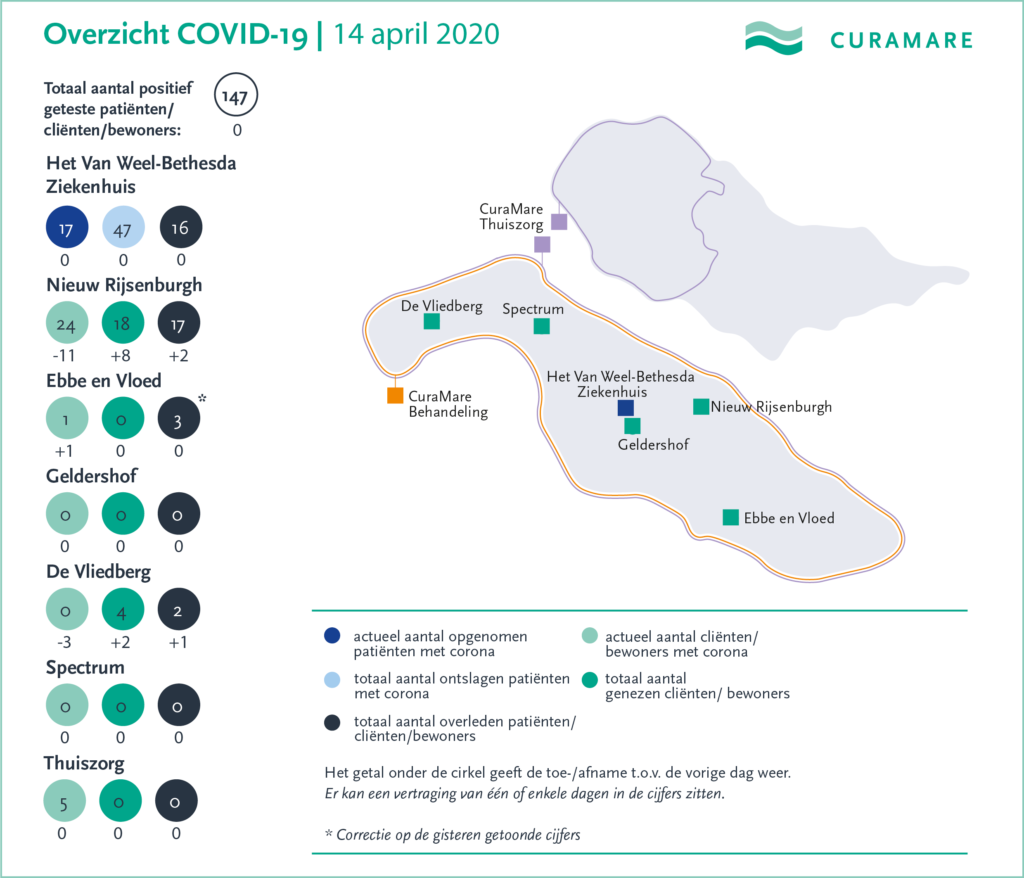 CuraMare corona-kaart 14 april