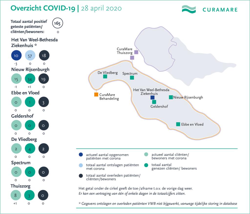 CuraMare corona-kaart 28 april