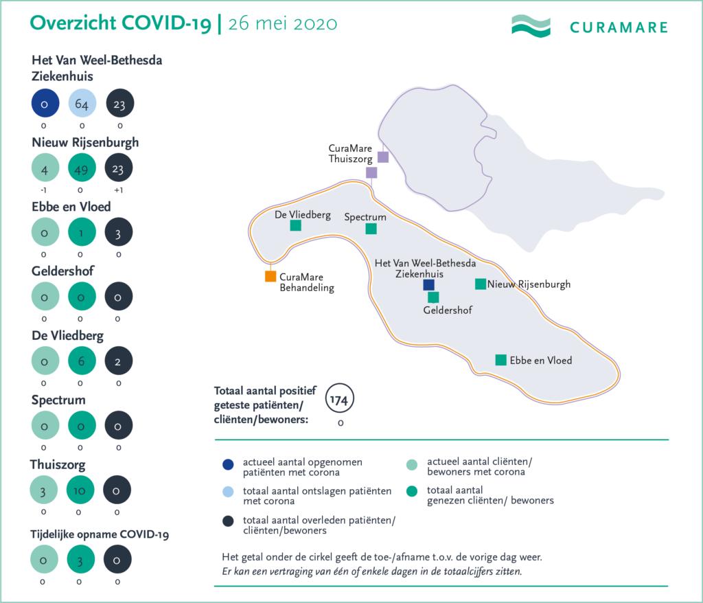 CuraMare corona-kaart 26 mei