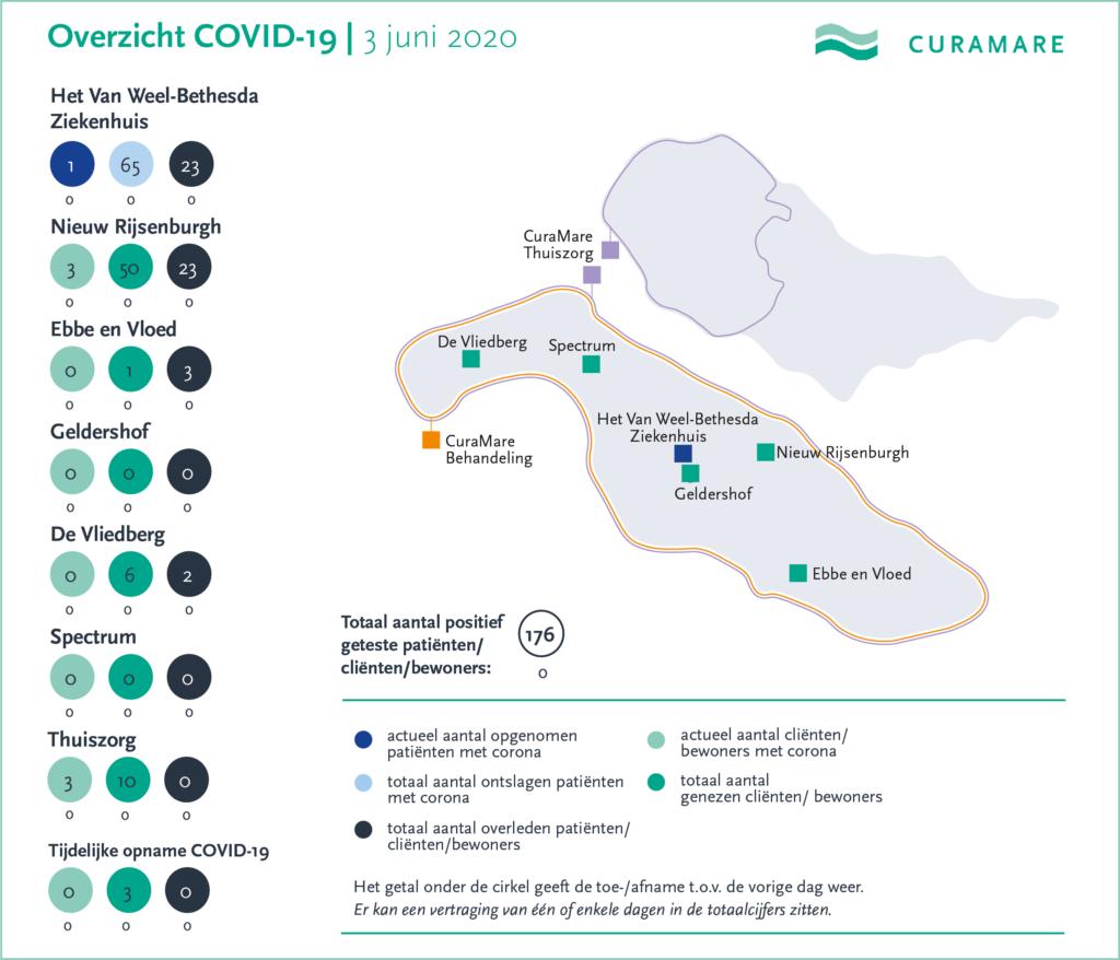 CuraMare corona-kaart 3 juni