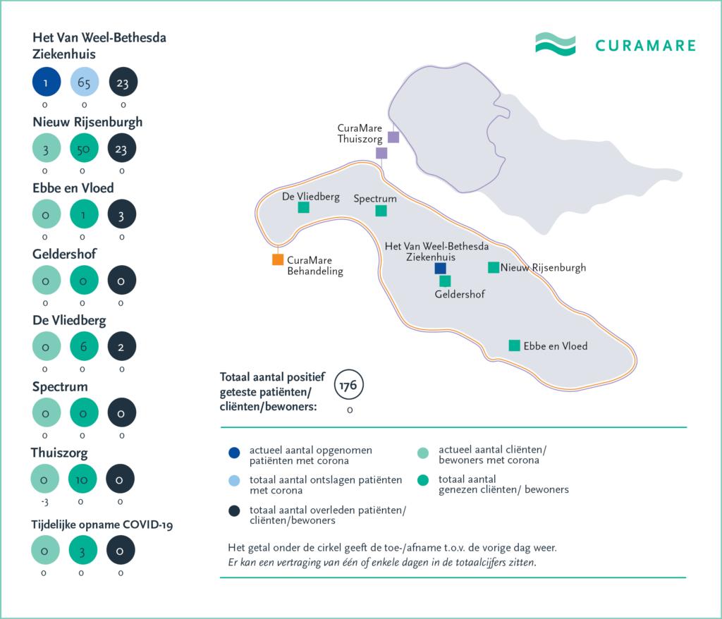 CuraMare corona-kaart 5 juni