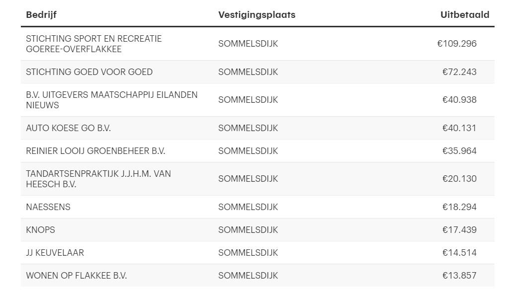 NOW steun Sommelsdijk coronacrisis