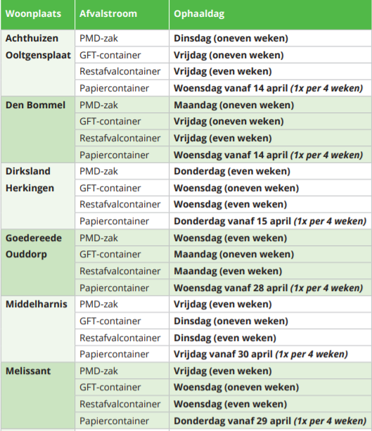 schema afvalinzameling Achthuizen-Melissant