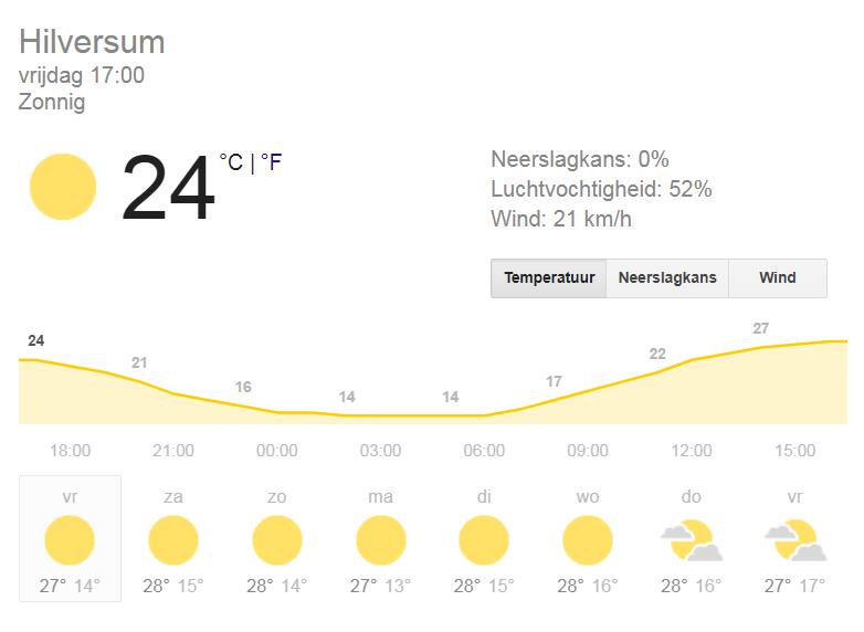 Het weer in Hilversum