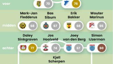 Het elftal van Drenthe.
