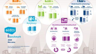 Factsheet benchmarkresultaten 2020 van Mercatus