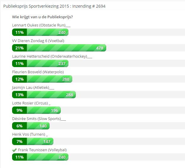 Einduitslag Sportverkiezingen Rheden 2015