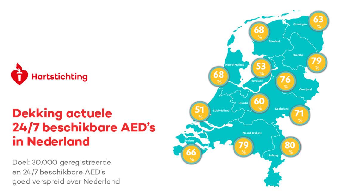 Dekking 24-7 beschikbare AED's Nederland