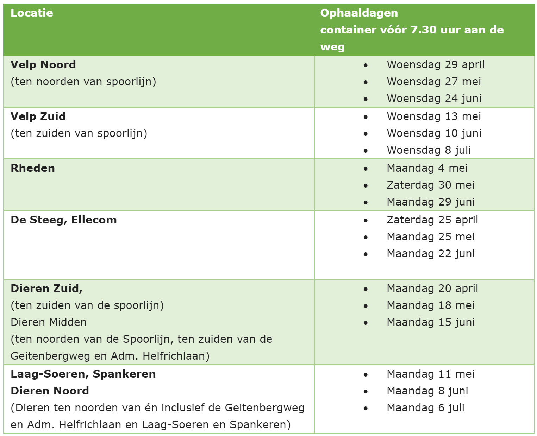 Ophaaldagen Oud Papier - gemeente Rheden