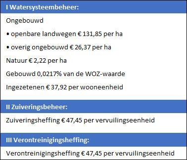 Kwijtschelding waterschapsbelasting formulier