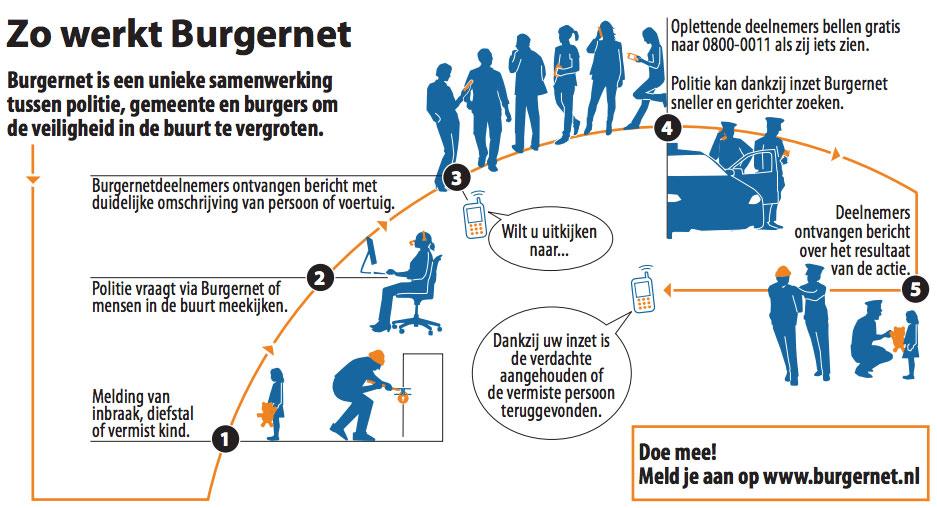 Infographic Burgernet