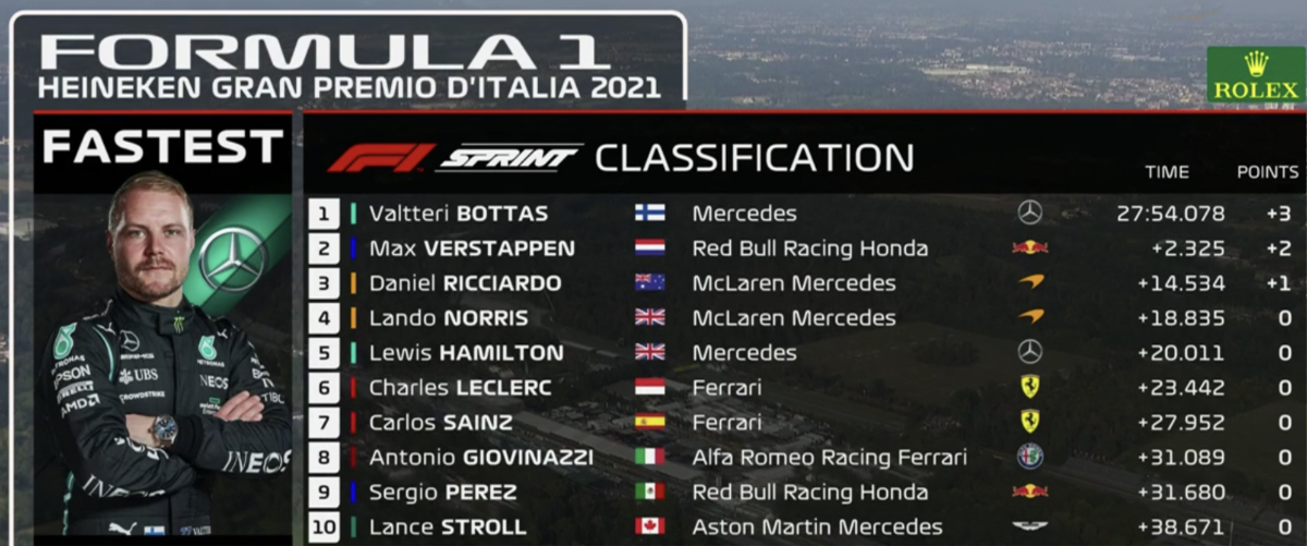 F1 Monza sprintkawlificatie UITSLAG