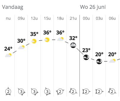 36 graden in Zwolle