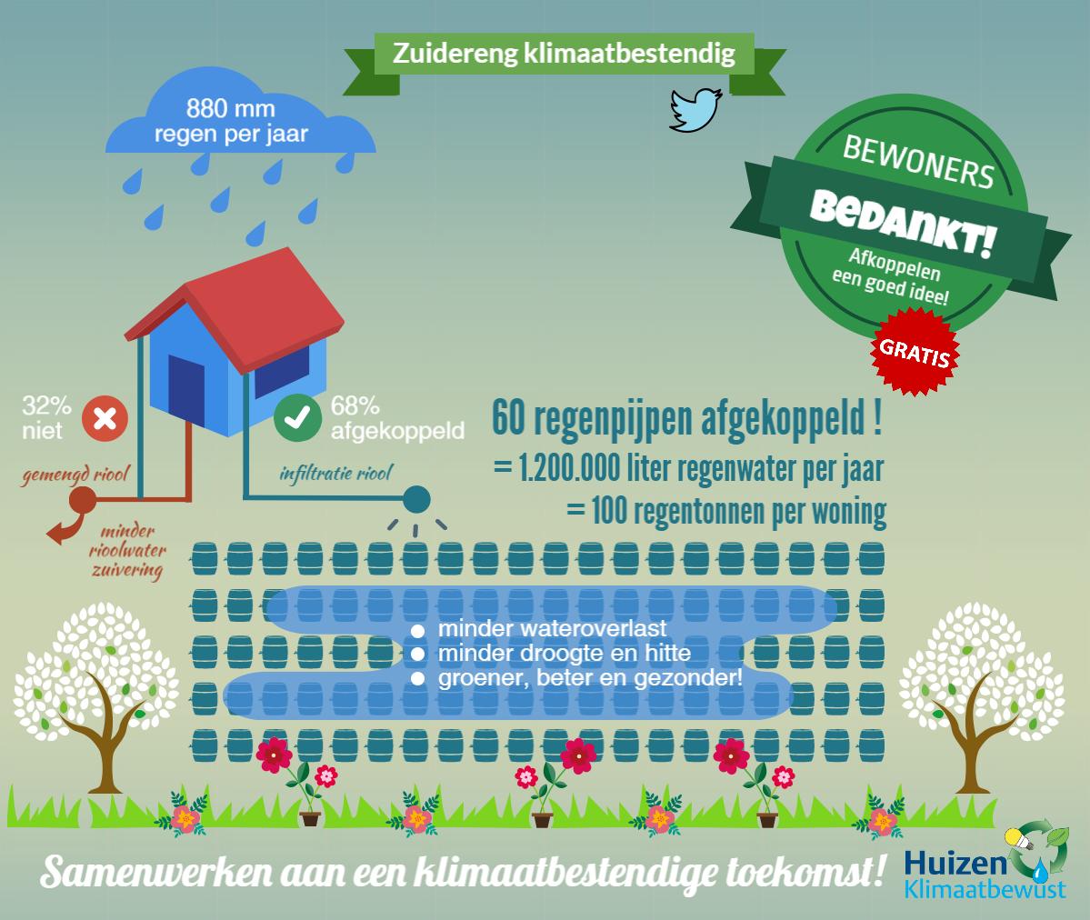 Wateroverlast Zuidereng Gemeente Huizen