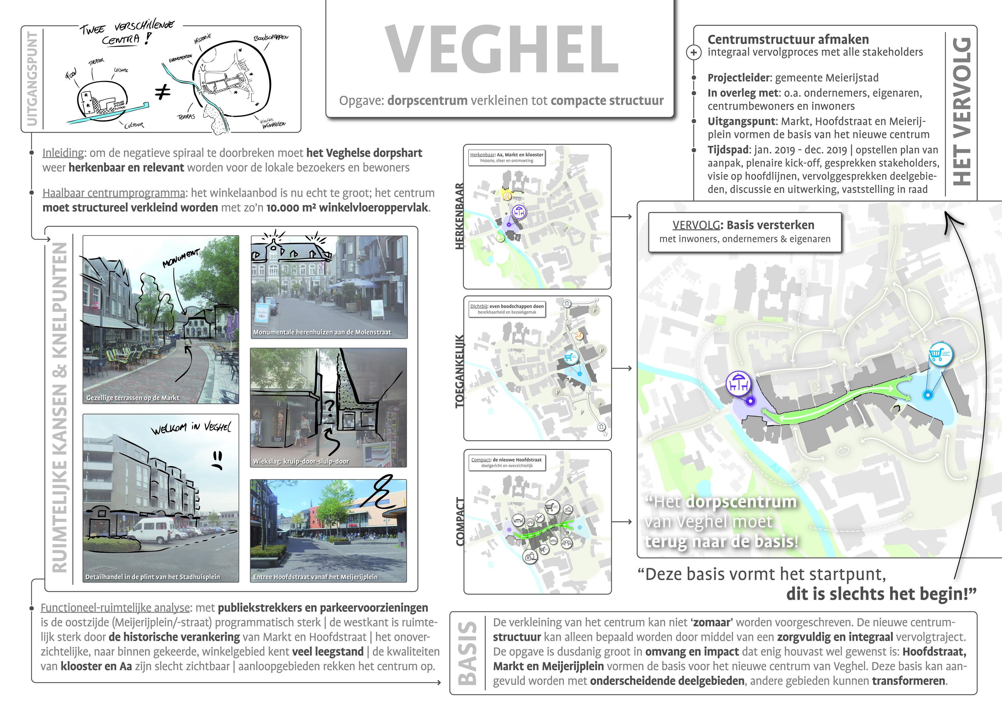 Kaart Paneel A0 - Centrumvisie - Veghel