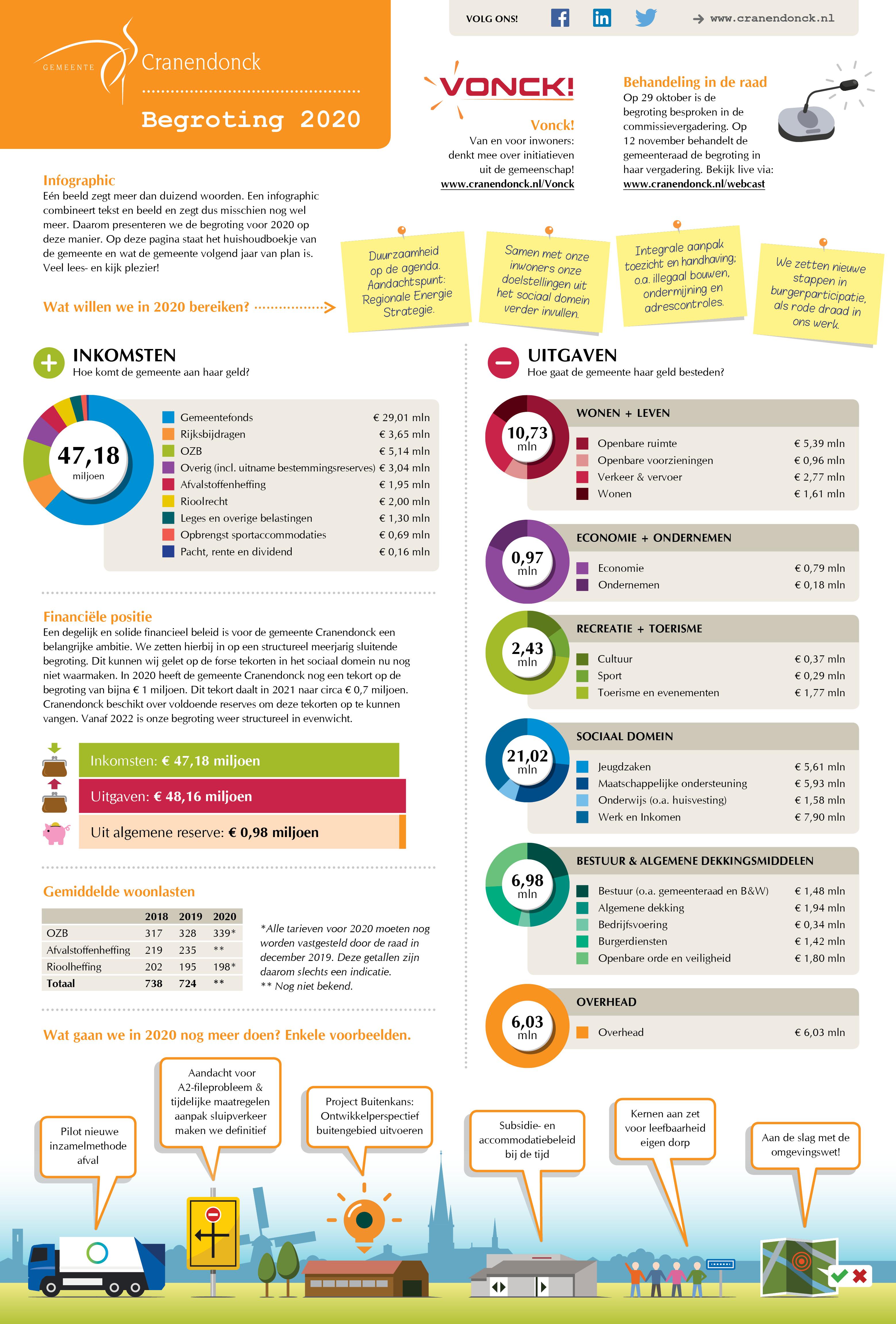 Infographic Begroting 2019 Gemeente Cranendonck - Gemeente Cranendonck
